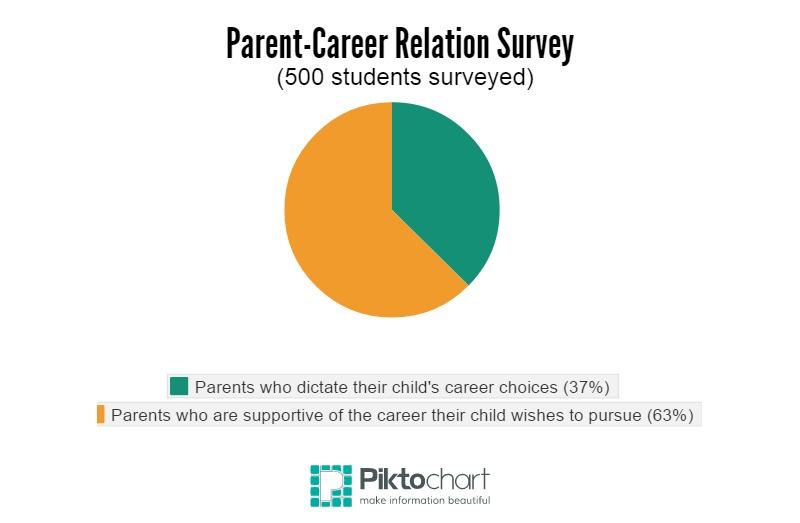 Parent-Career Relation Survey (2)