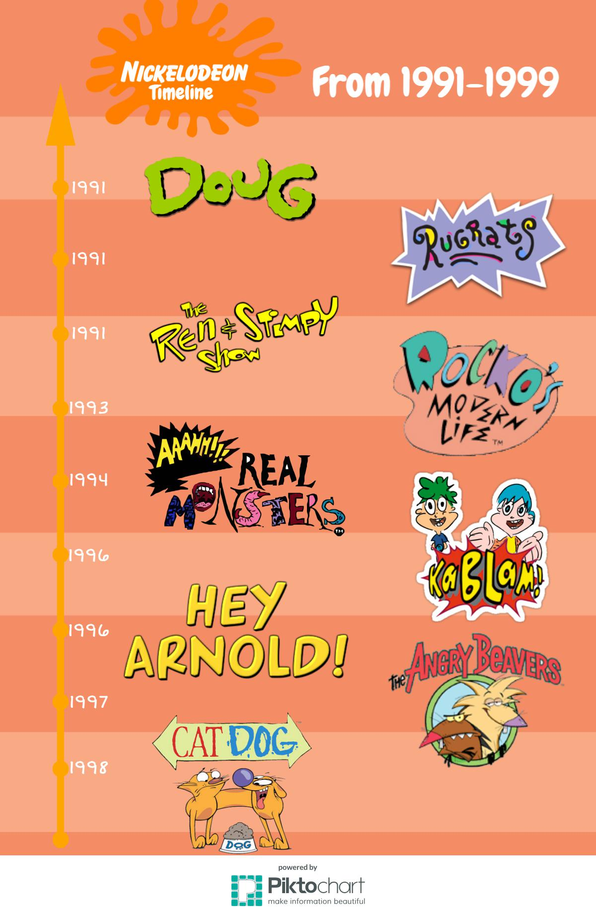 a-timeline-about-classic-nickelodeon-cartoons